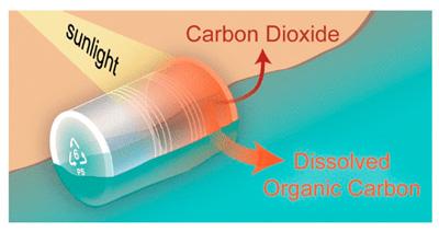 Солнечный свет превращает полистирол в диоксид углерода и растворенный органический углерод (Фото: ES&T)