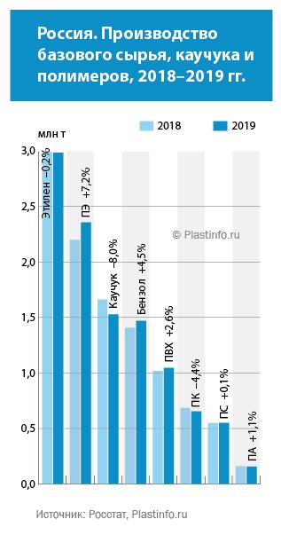 Россия. Производство базового сырья, каучука и полимеров, 2018–2019 гг.