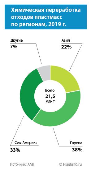 Химическая переработка отходов пластмасс  по регионам, 2019 г.
