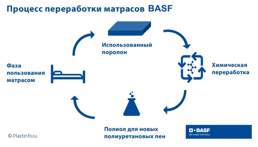Процесс, разработанный BASF, позволяет разложить эластичный полиуретан на высокомолекулярный спирт полиол