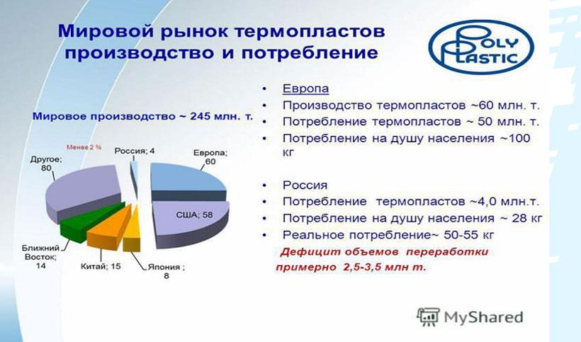 Мировой рынок термопластов 2020, Полипластик