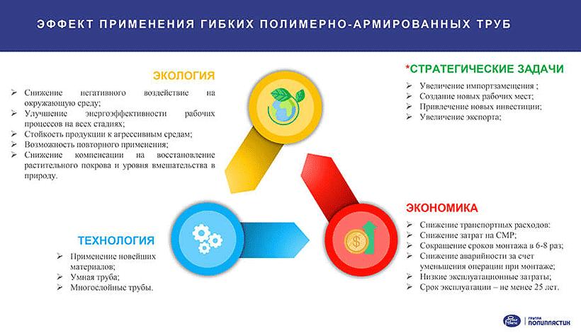 Эффект применения гибких полимерно-армированных труб, Группа «ПОЛИПЛАСТИК»