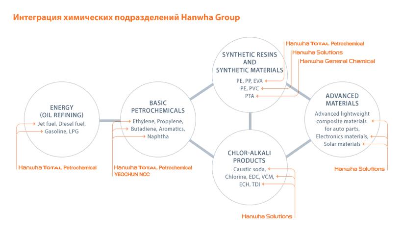 Химические подразделения Hanwha Group