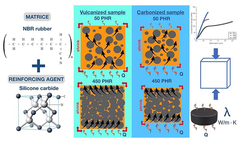 Низкотемпературные карбонизированные композиты на основе эластомеров, наполненные карбидом кремния (силикон)