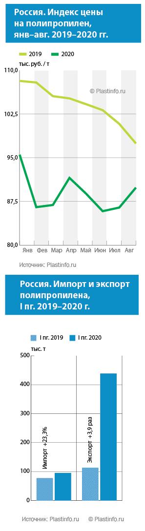 Цены на полипропилен в I пг. 2020. Источник: Plastinfo.ru