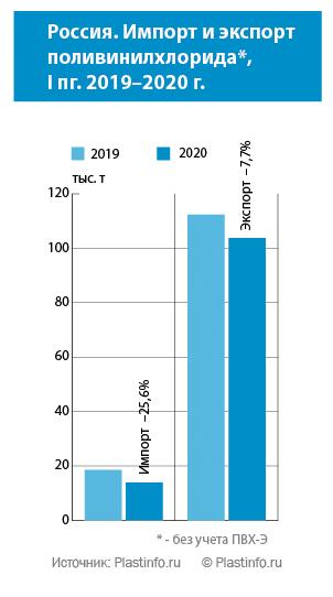 Россия. Импорт и экспорт  поливинилхлорида,  I пг. 2019–2020 г.