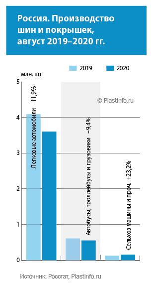 Россия. Производство  шин и покрышек, август 2019–2020 гг.