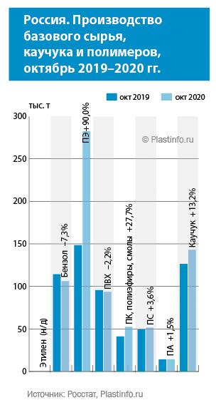 Россия. Производство первичных пластмасс за десять месяцев