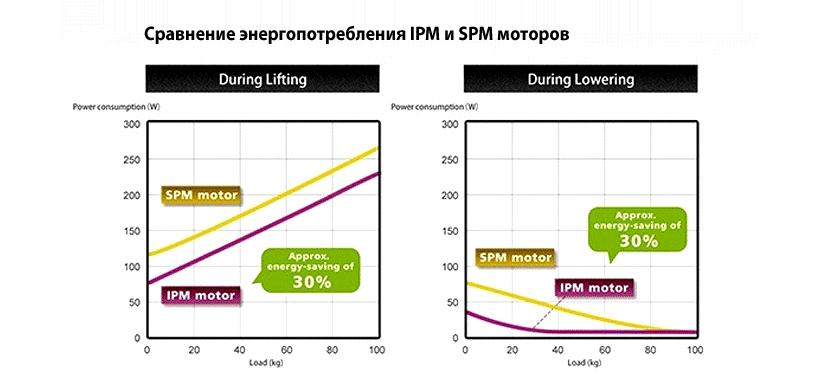 Сравнение энергопотребления IPM и SPM моторов
