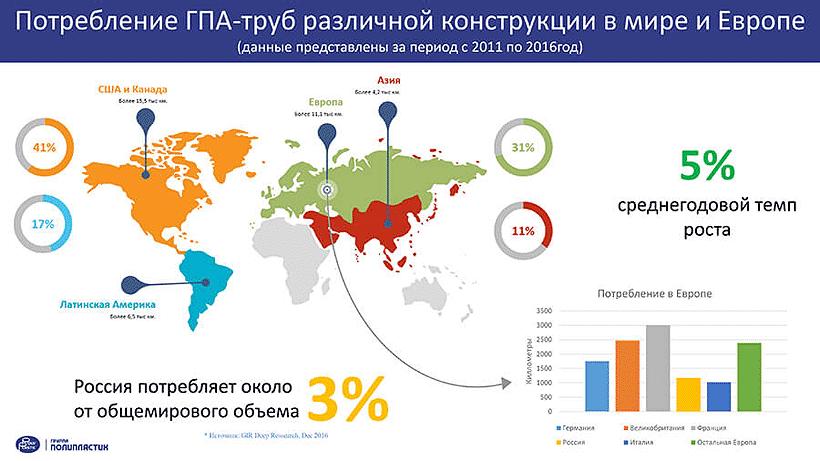 Потребление ГПА-труб различной конструкции в мире, 2011-2016 гг.