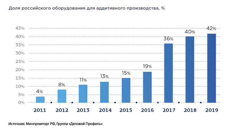 Рынок 3D-печати в России. Доля оборудования