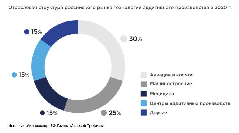 Рынок 3D-печати в России. Отраслевая структура