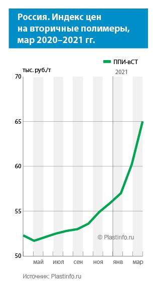 Цены на вторичные полимеры, март 2021