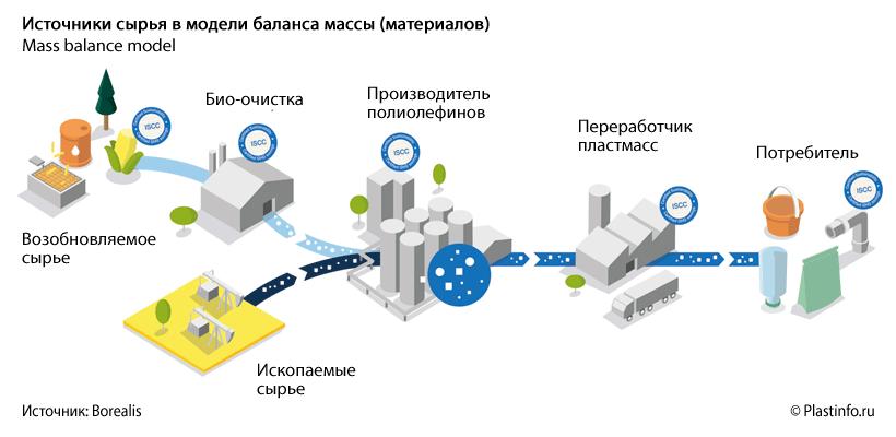 Модель поставки сырья с учетом баланса массы Borealis mass balance model