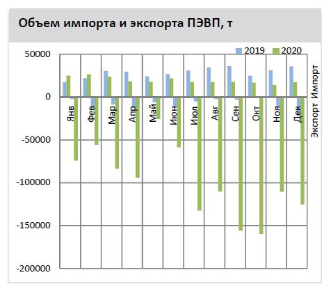Россия. Экспорт полиэтилена высокой плотности, 2020