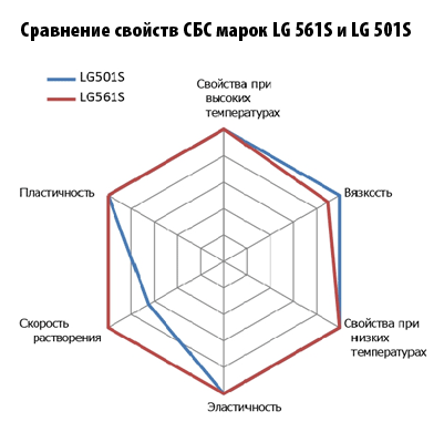 Сравнение свойств СБС марок LG 561S и LG 501S