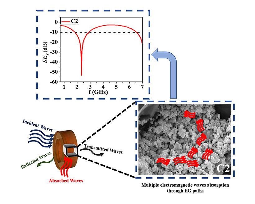 В качестве матрицы радиопоглощающего композита был использован поливинилиденфторид
