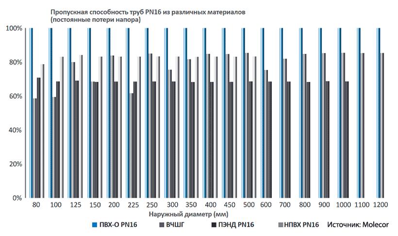 Пропускная способность полимерных труб PN16 из различных материалов, Molecor