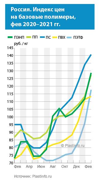 Цены на базовые полимеры в России, февраль 2021