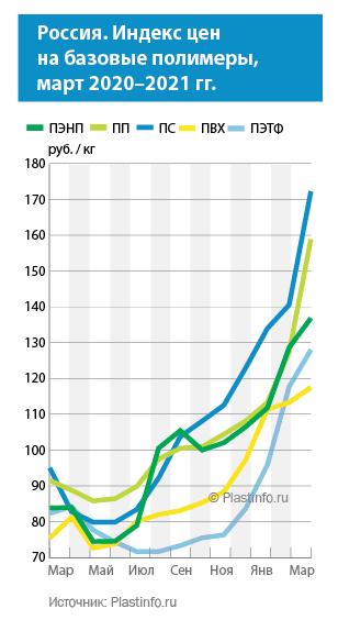 Цены на базовые полимеры в России, март 2020-2021 гг.