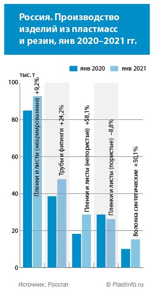 Россия. Производство пластмассовых изделий в январе, 2021