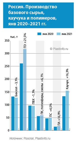 Россия. Производство первичных полимеров в январе 2021