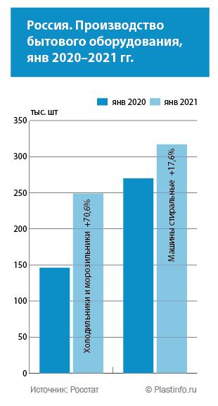 Россия. Производство стиральных машин в январе 2021