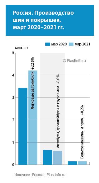 Россия. Производство легковых шин в I кв. 2021