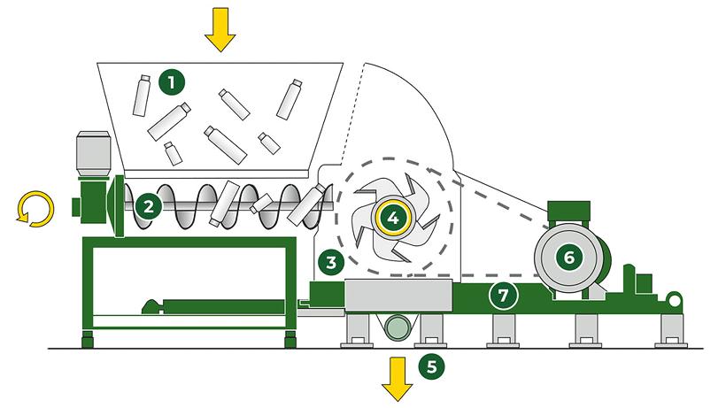 В технологической линии СТАНКО ПЭТ-2000 установлена новая модель измельчителя со шнековой подачей бутылки ИРП-2000ПЭТ