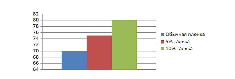 Увеличение доли рассеянного света в теплице при добавлении добавки RAMOY R77TPE-98.8 по сравнению с обычной пленкой