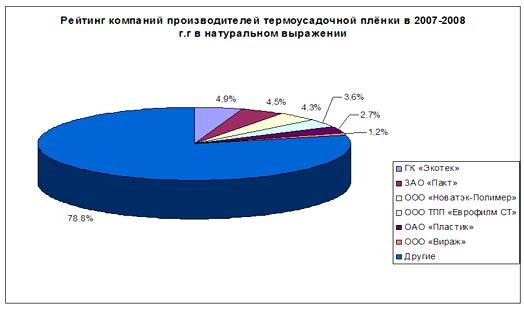 Доля производителей от объема внутреннего производства термоусадочных плёнок в 2008 году.