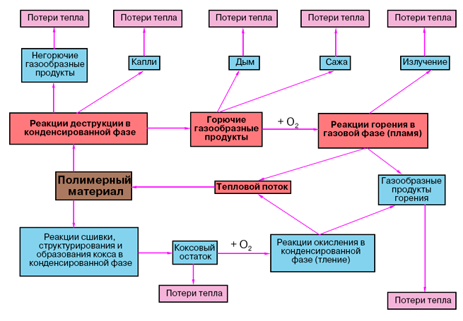 Схема горения полимерных