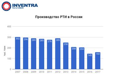 рынок чековой ленты в россии