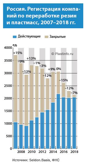 Пластинфо: Число новых компаний по переработке пластмасс снижается третий год