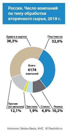 Россия. Число компаний по типу переработки вторичного сырья, 2018 г.