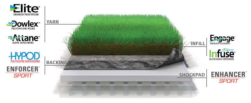 Cинтетический газоне с использованием линейного полиэтилена низкой плотности DOWLEX