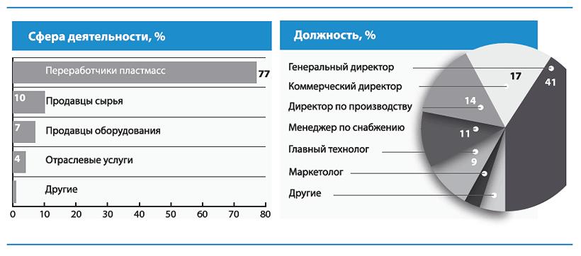 Аудитория читателей и пользователей plastinfo.ru