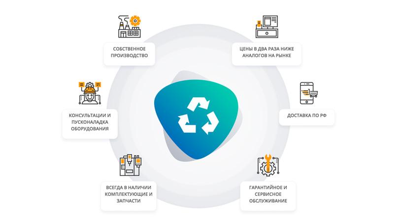 5 фактов о деятельности EcoProm